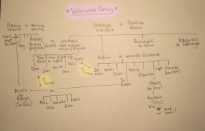 The Valenzuela Family Tree.